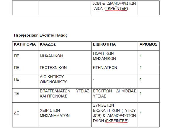 Δυτική Ελλάδα: Προσλήψεις προσωπικού στην Περιφέρεια - Δείτε αναλυτικά